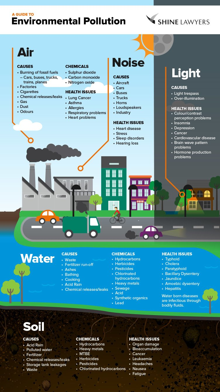 160201-EnviroPollution_Infographic_2