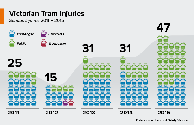tram injuries graphic for Victoria, Australia