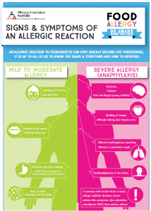 Food allergy awareness infographic