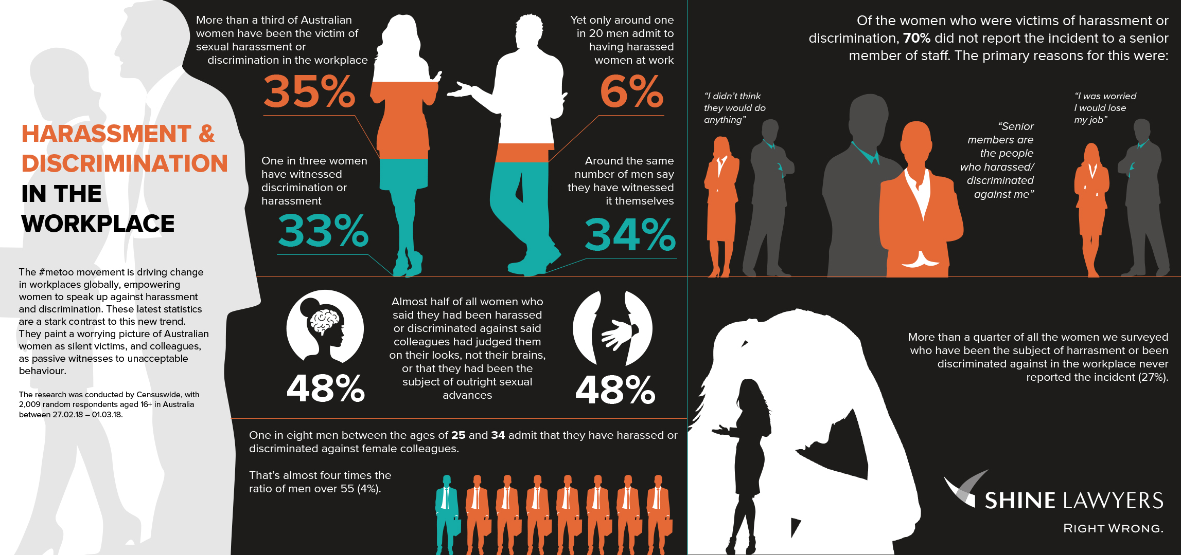 Harassment and discrimination in the workplace infographic | Shine Lawyers