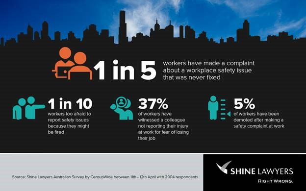Worker Compensation Stats | Shine Lawyers